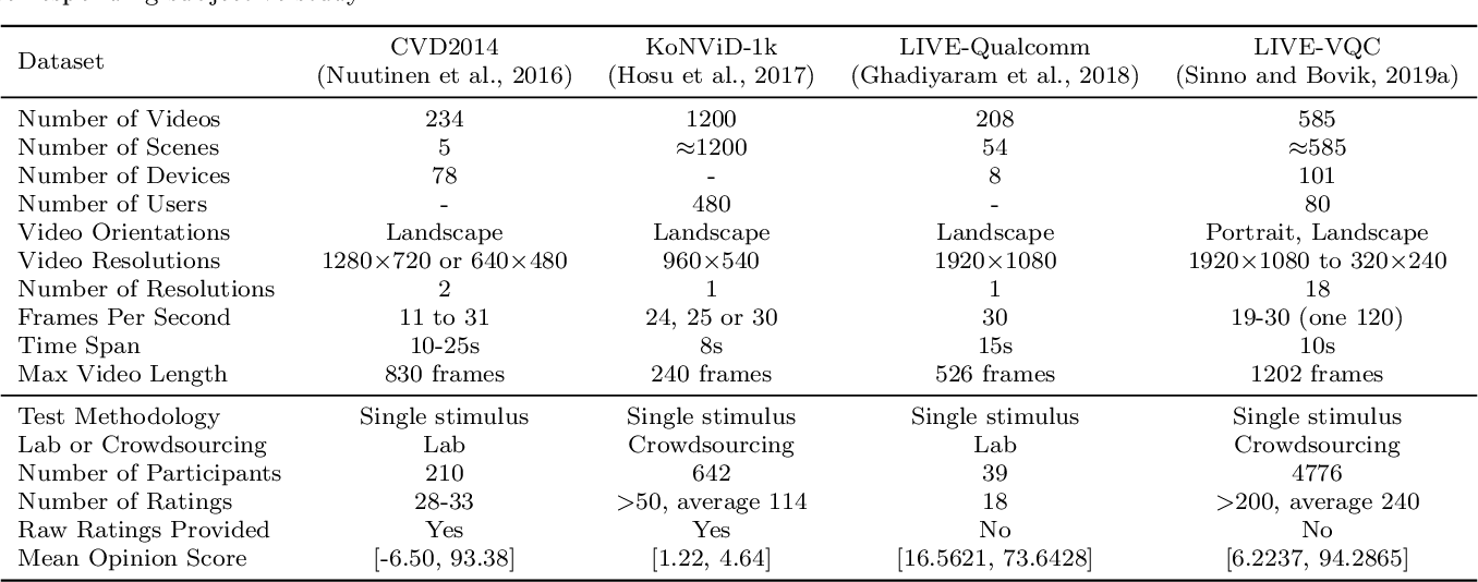 Figure 2 for Unified Quality Assessment of In-the-Wild Videos with Mixed Datasets Training