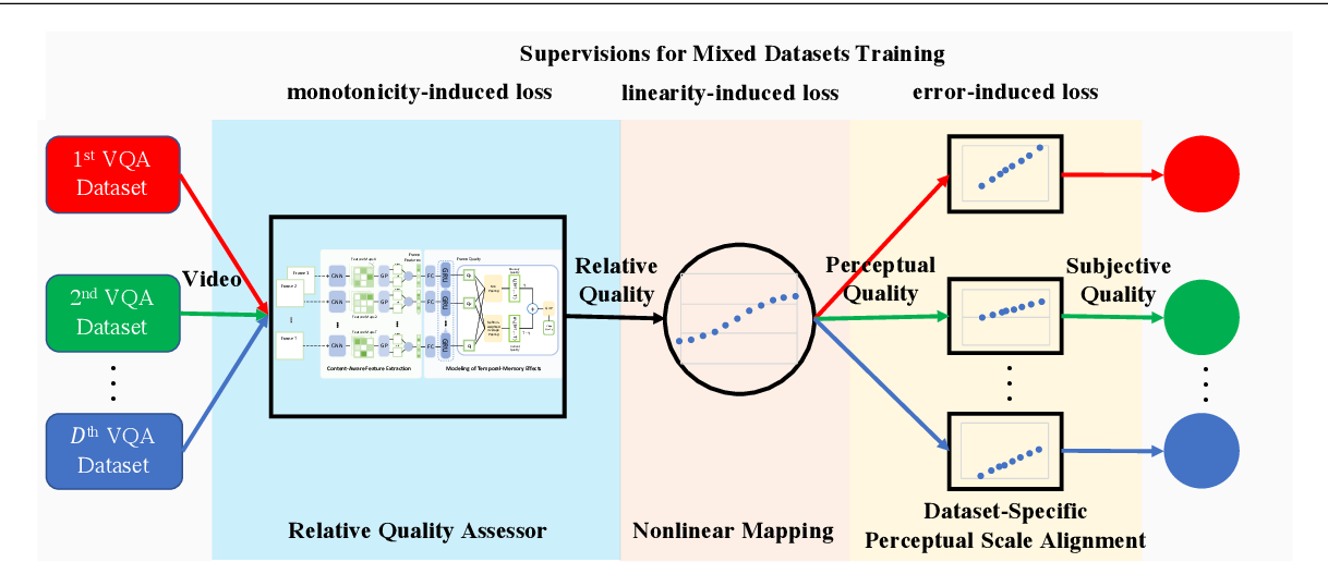 Figure 3 for Unified Quality Assessment of In-the-Wild Videos with Mixed Datasets Training