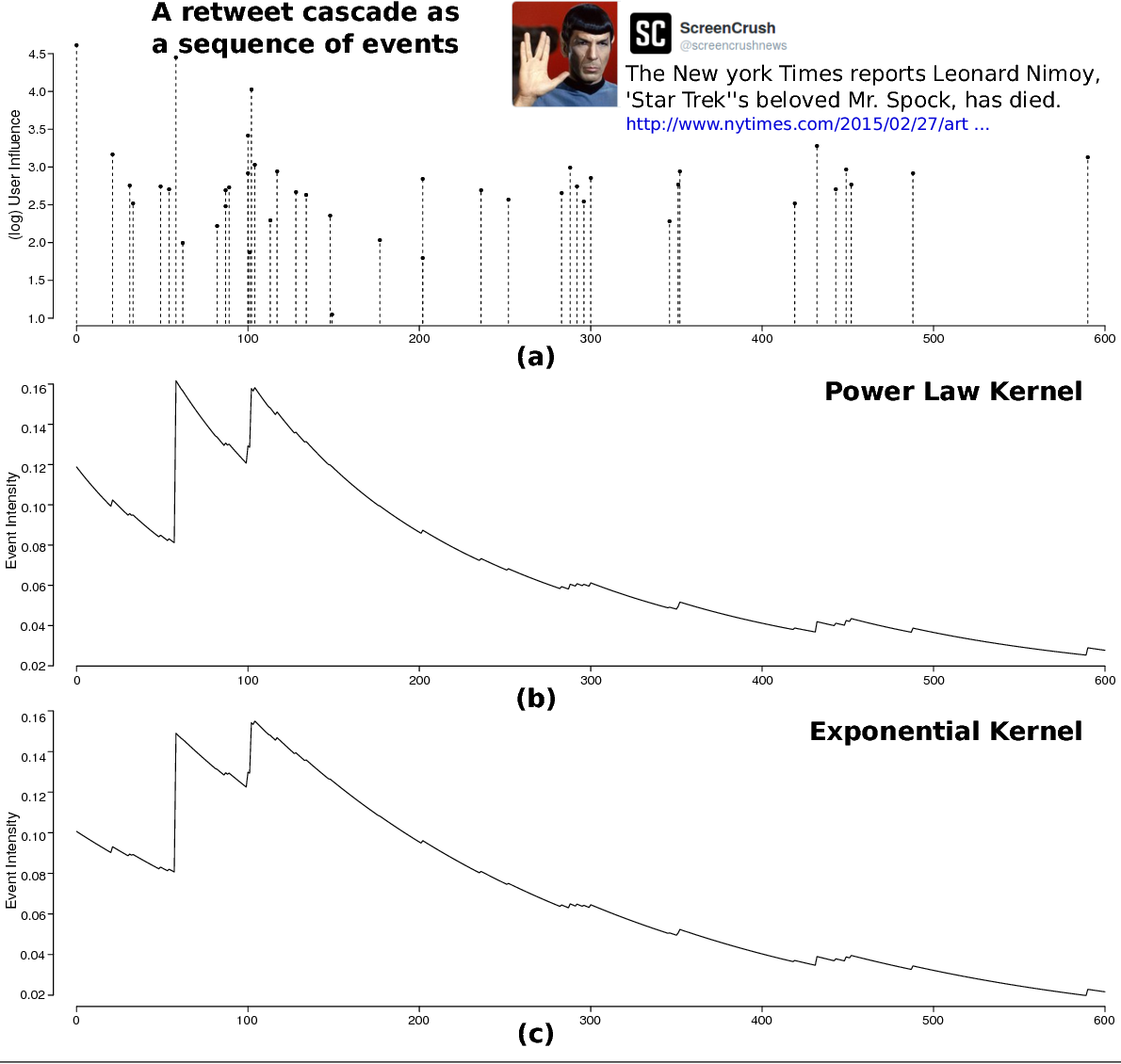 Figure 3 for A Tutorial on Hawkes Processes for Events in Social Media