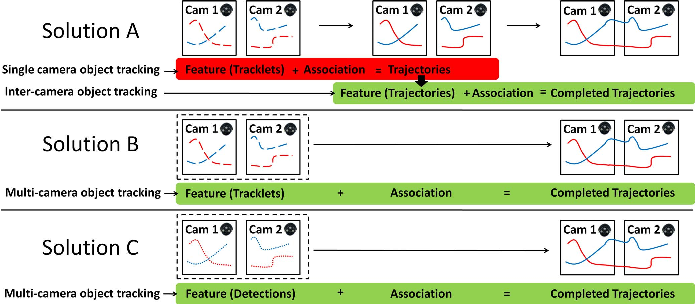 Figure 1 for An equalised global graphical model-based approach for multi-camera object tracking