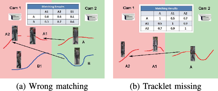 Figure 3 for An equalised global graphical model-based approach for multi-camera object tracking