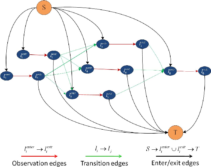 Figure 4 for An equalised global graphical model-based approach for multi-camera object tracking