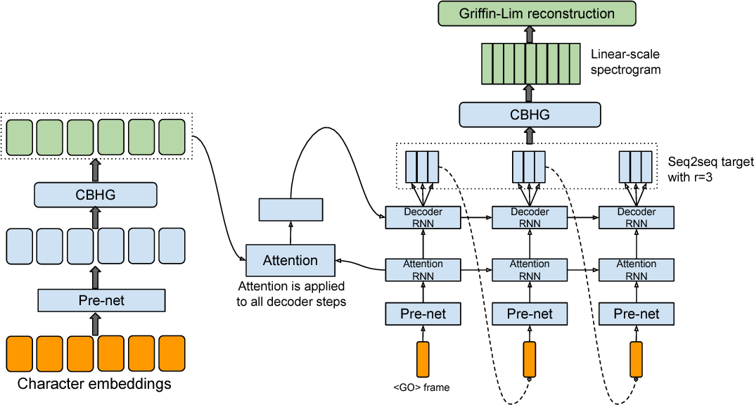 Figure 1 for Tacotron: Towards End-to-End Speech Synthesis