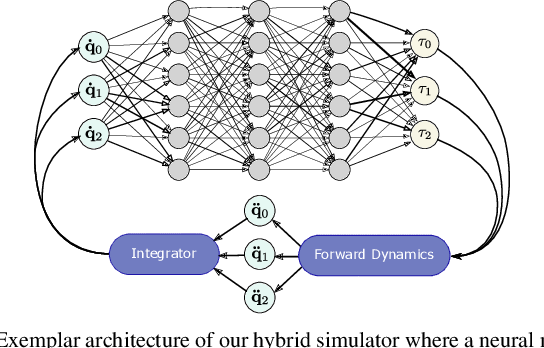 Figure 4 for NeuralSim: Augmenting Differentiable Simulators with Neural Networks