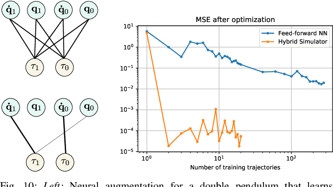 Figure 2 for NeuralSim: Augmenting Differentiable Simulators with Neural Networks