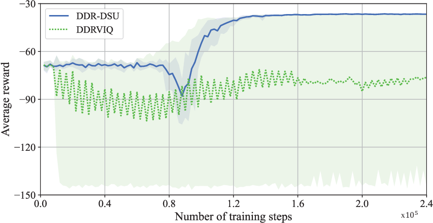 Figure 1 for Optimizing the Long-Term Average Reward for Continuing MDPs: A Technical Report