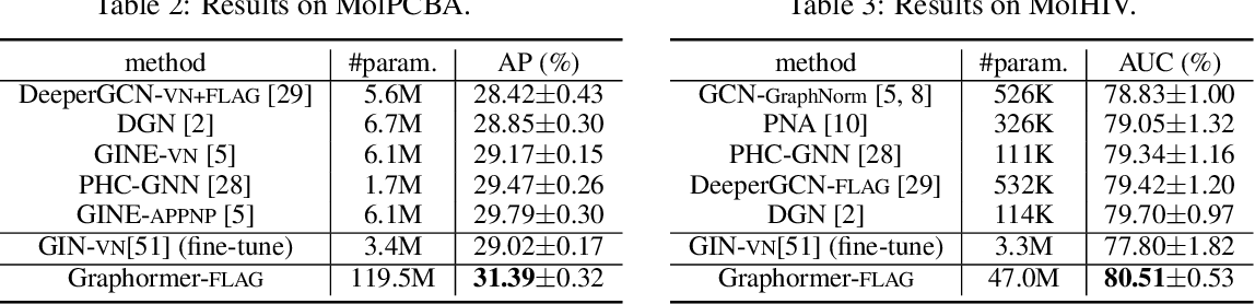 Figure 4 for Do Transformers Really Perform Bad for Graph Representation?