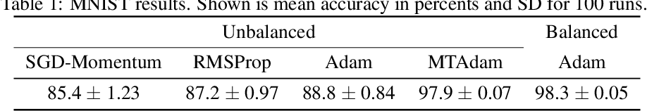 Figure 1 for MTAdam: Automatic Balancing of Multiple Training Loss Terms