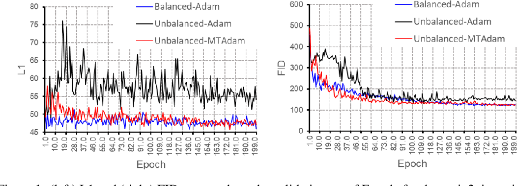 Figure 2 for MTAdam: Automatic Balancing of Multiple Training Loss Terms