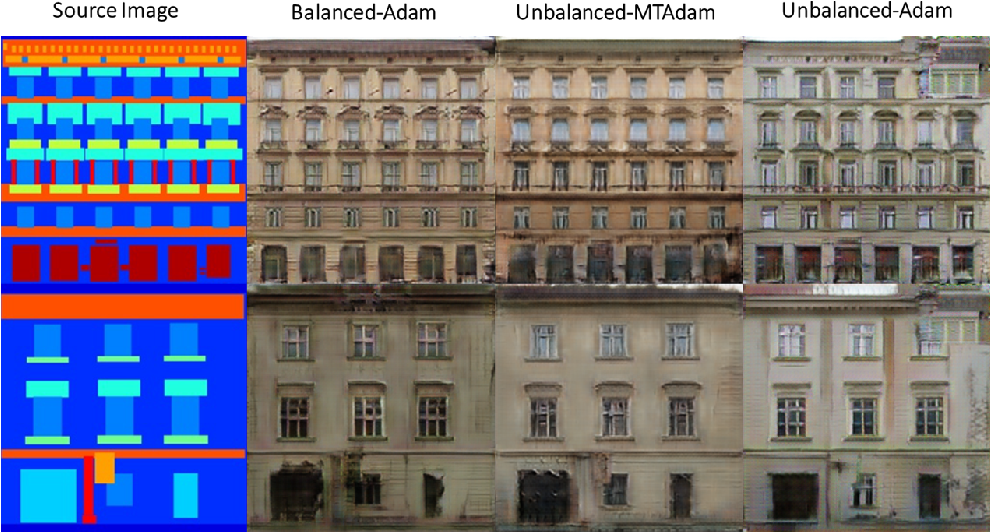 Figure 3 for MTAdam: Automatic Balancing of Multiple Training Loss Terms
