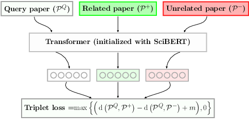 Figure 1 for SPECTER: Document-level Representation Learning using Citation-informed Transformers
