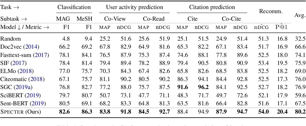 Figure 2 for SPECTER: Document-level Representation Learning using Citation-informed Transformers