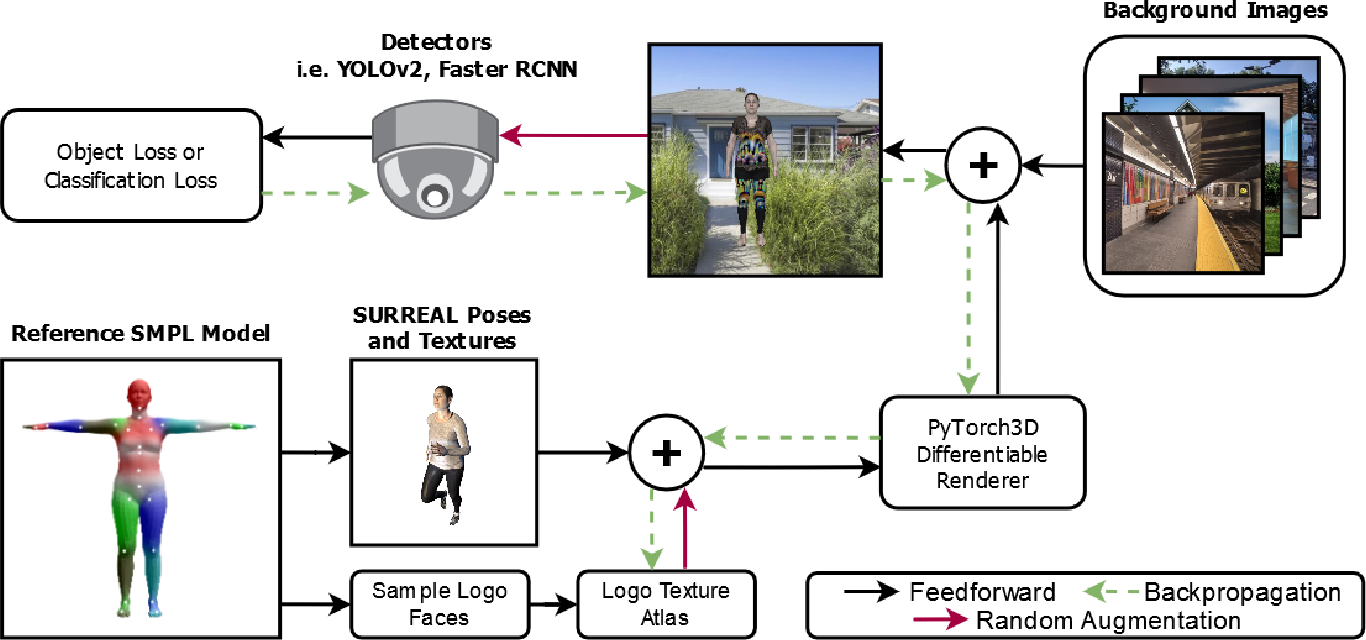 Figure 3 for Learning Transferable 3D Adversarial Cloaks for Deep Trained Detectors