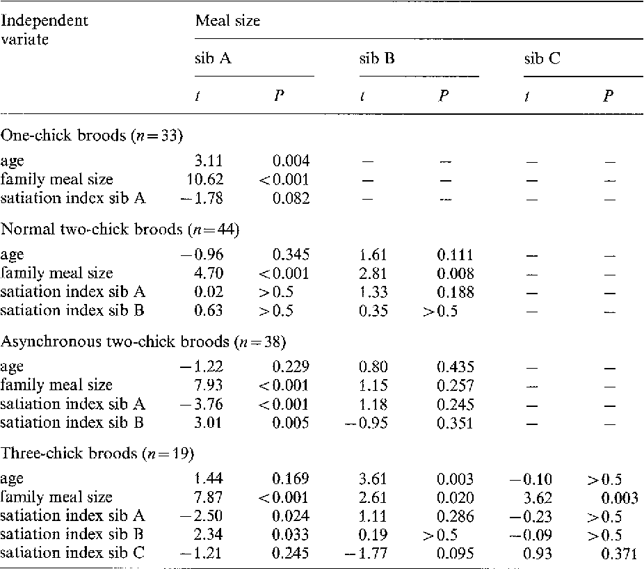 Table 1. Results of multiple regression analyses with all independent variates included in the models. Dependent variates are the amounts of food eaten at individual meals (bites to sib A, B, and C). Results of t-tests on the significance of the regression coefficients are shown