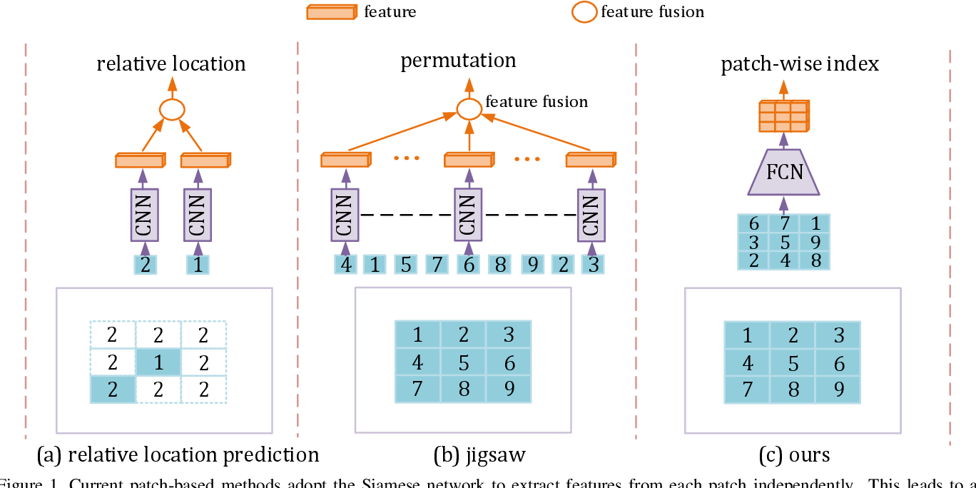 Figure 1 for Self-supervised Learning with Fully Convolutional Networks