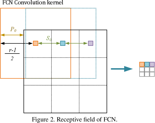 Figure 3 for Self-supervised Learning with Fully Convolutional Networks