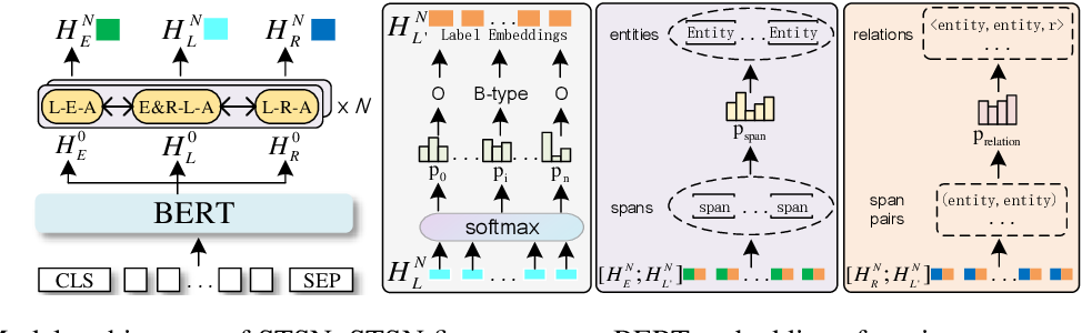 Figure 3 for Boosting Span-based Joint Entity and Relation Extraction via Squence Tagging Mechanism