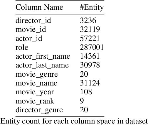 Figure 4 for BERT Meets Relational DB: Contextual Representations of Relational Databases