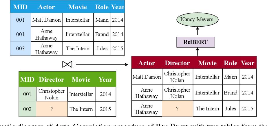 Figure 1 for BERT Meets Relational DB: Contextual Representations of Relational Databases