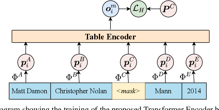 Figure 3 for BERT Meets Relational DB: Contextual Representations of Relational Databases