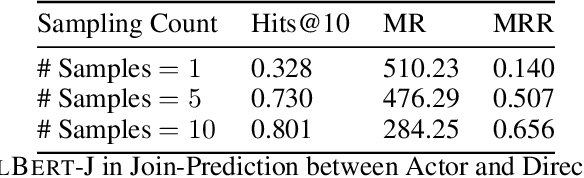 Figure 2 for BERT Meets Relational DB: Contextual Representations of Relational Databases
