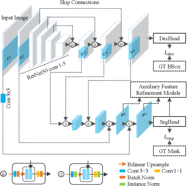 Figure 1 for Object-Guided Instance Segmentation With Auxiliary Feature Refinement for Biological Images