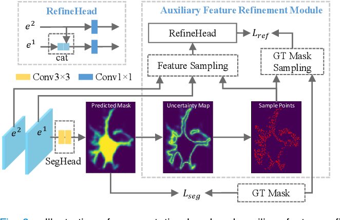 Figure 3 for Object-Guided Instance Segmentation With Auxiliary Feature Refinement for Biological Images