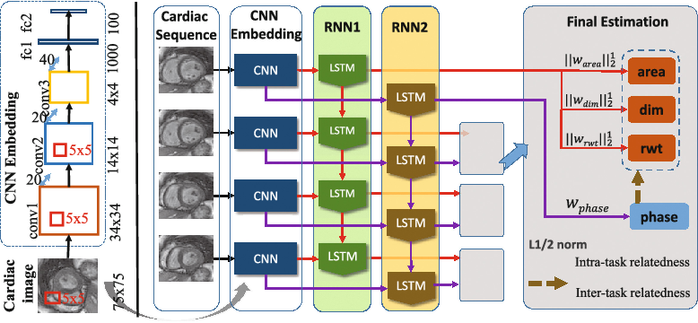 Figure 3 for Full Quantification of Left Ventricle via Deep Multitask Learning Network Respecting Intra- and Inter-Task Relatedness