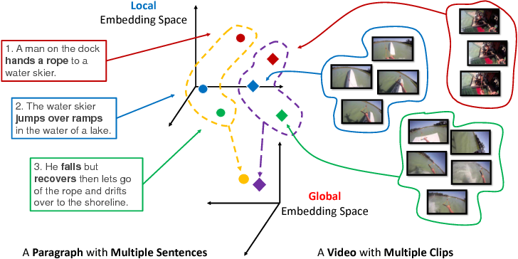 Figure 1 for Cross-Modal and Hierarchical Modeling of Video and Text