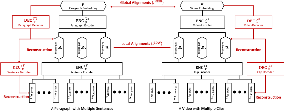 Figure 4 for Cross-Modal and Hierarchical Modeling of Video and Text