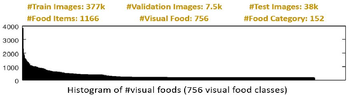 Figure 3 for FoodAI: Food Image Recognition via Deep Learning for Smart Food Logging