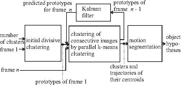 Figure 4 from Motion-based Object Detection and Tracking in