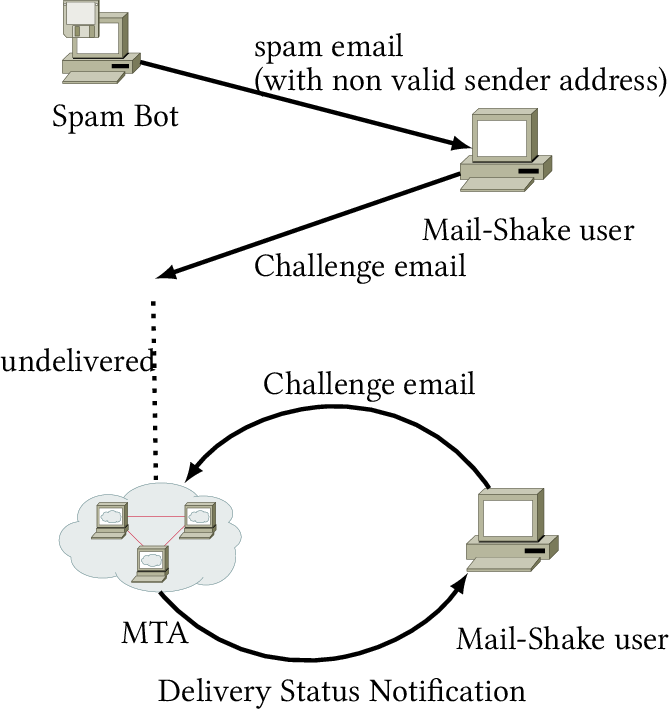 PDF] Implementation of Proactive Spam Fighting Techniques - Semantic