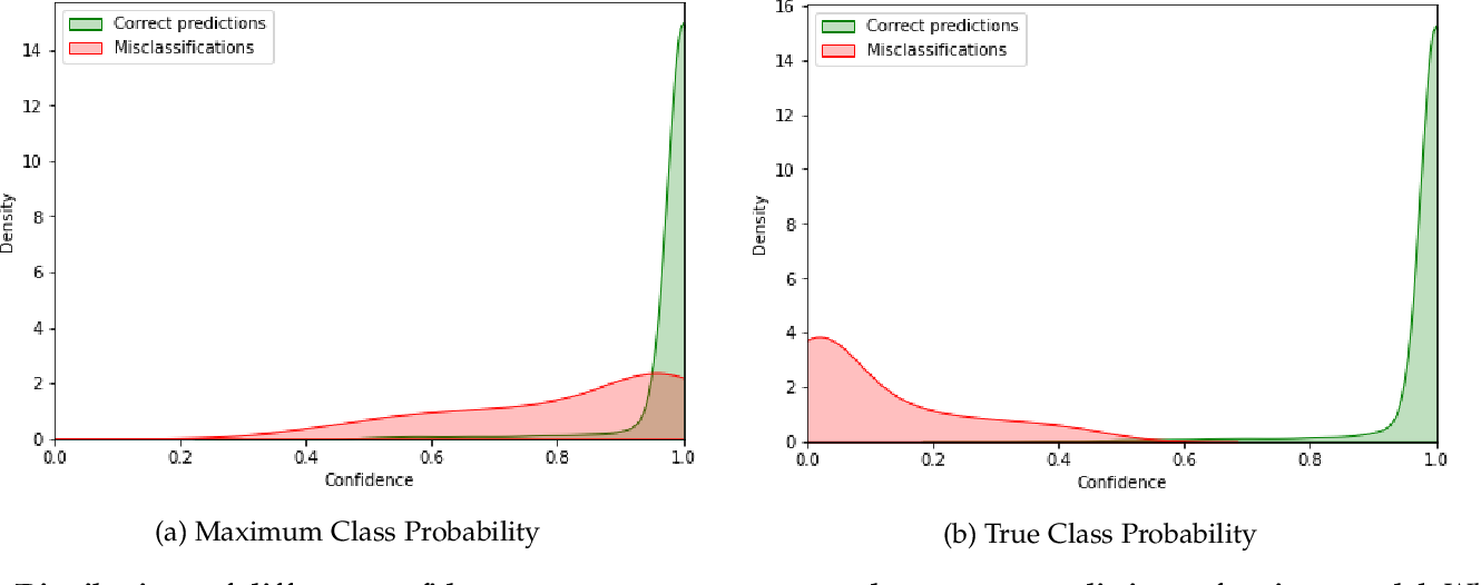 Figure 1 for Confidence Estimation via Auxiliary Models