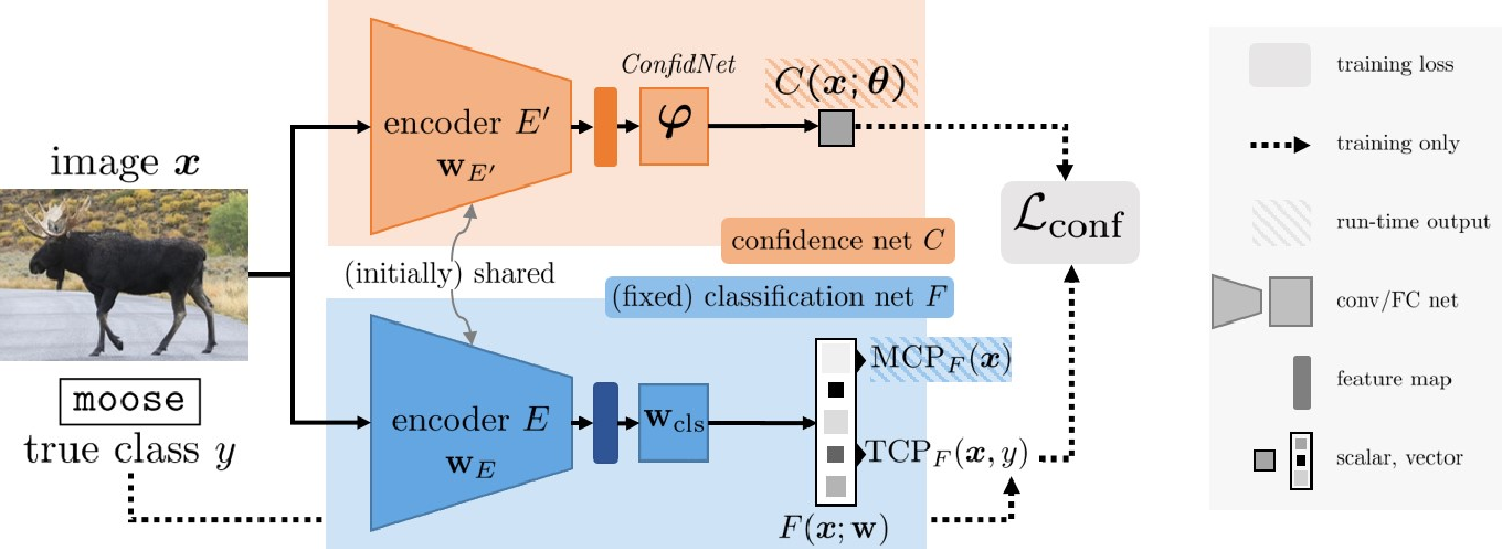 Figure 3 for Confidence Estimation via Auxiliary Models