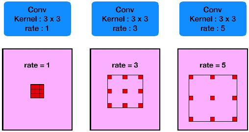 Figure 2 for CE-Net: Context Encoder Network for 2D Medical Image Segmentation