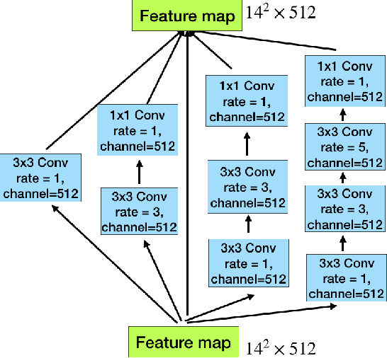 Figure 3 for CE-Net: Context Encoder Network for 2D Medical Image Segmentation