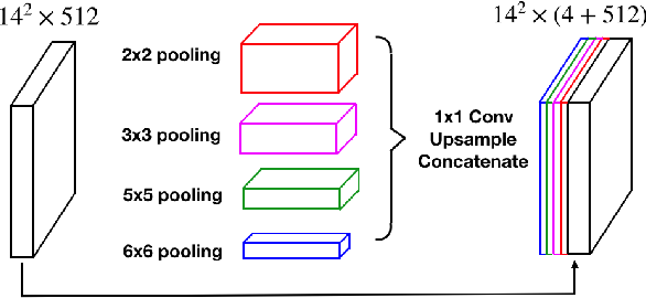 Figure 4 for CE-Net: Context Encoder Network for 2D Medical Image Segmentation