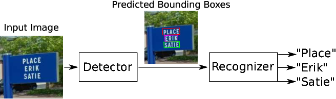 Figure 1 for STN-OCR: A single Neural Network for Text Detection and Text Recognition