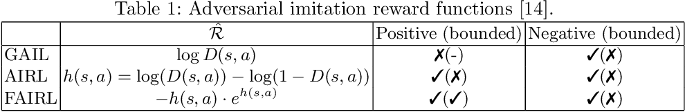 Figure 1 for A Pragmatic Look at Deep Imitation Learning