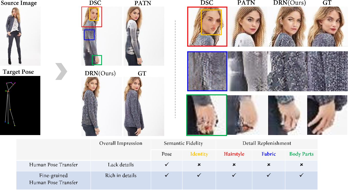 Figure 1 for Towards Fine-grained Human Pose Transfer with Detail Replenishing Network