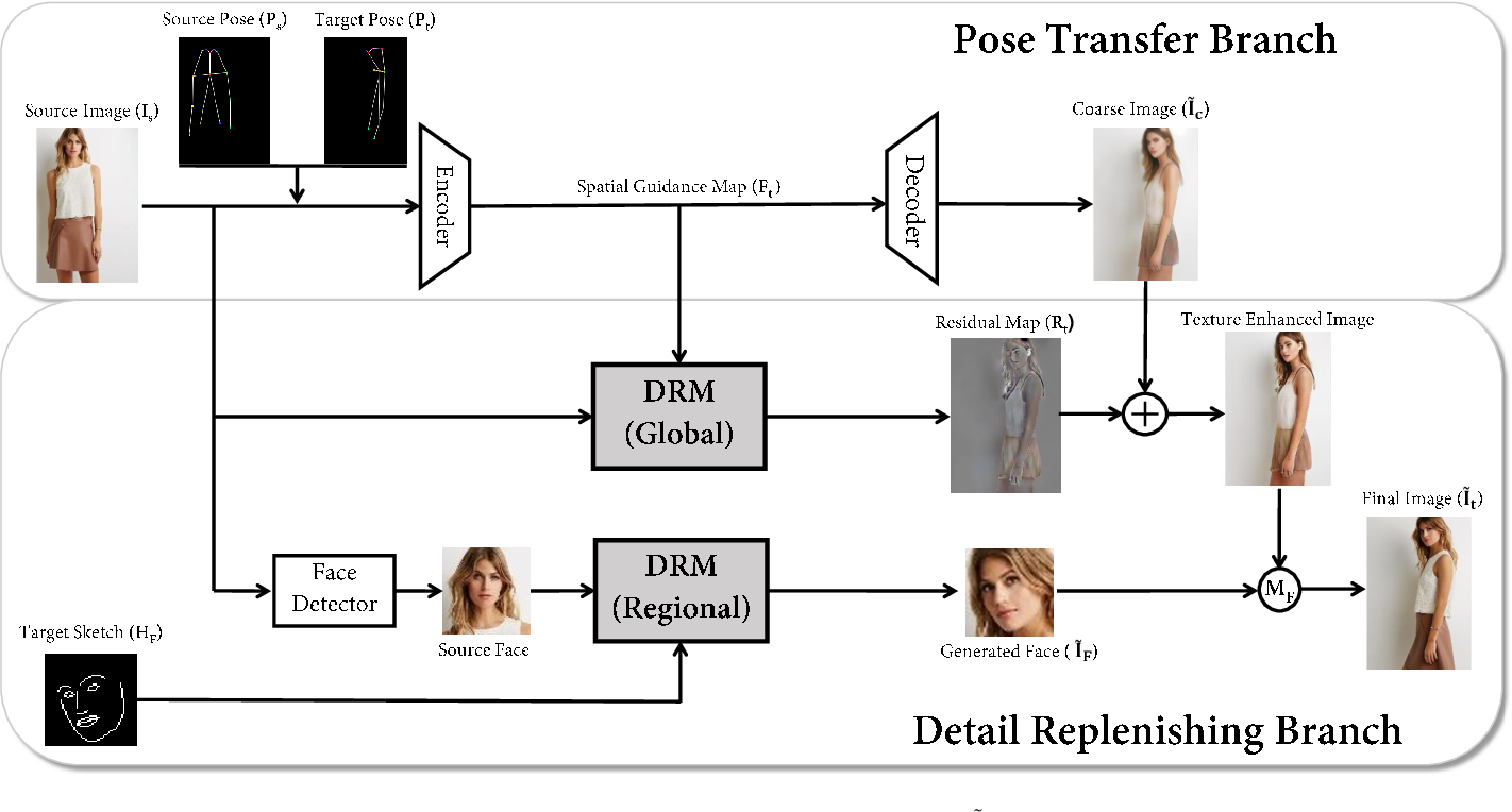 Figure 2 for Towards Fine-grained Human Pose Transfer with Detail Replenishing Network