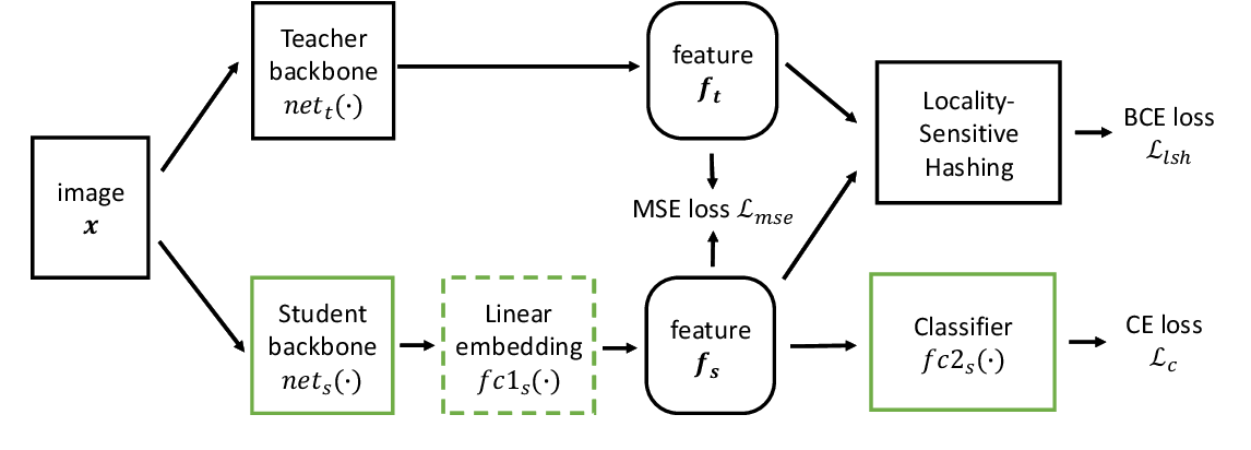 Figure 1 for In Defense of Feature Mimicking for Knowledge Distillation