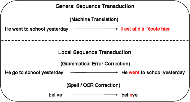 Figure 1 for Pseudo-Bidirectional Decoding for Local Sequence Transduction