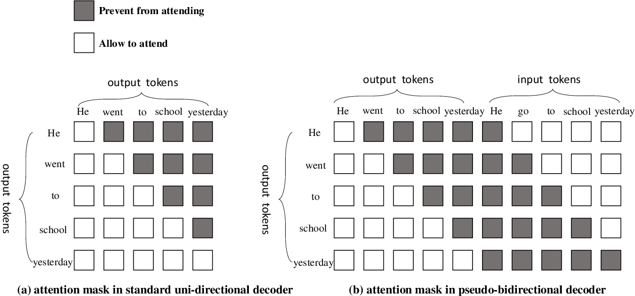 Figure 3 for Pseudo-Bidirectional Decoding for Local Sequence Transduction