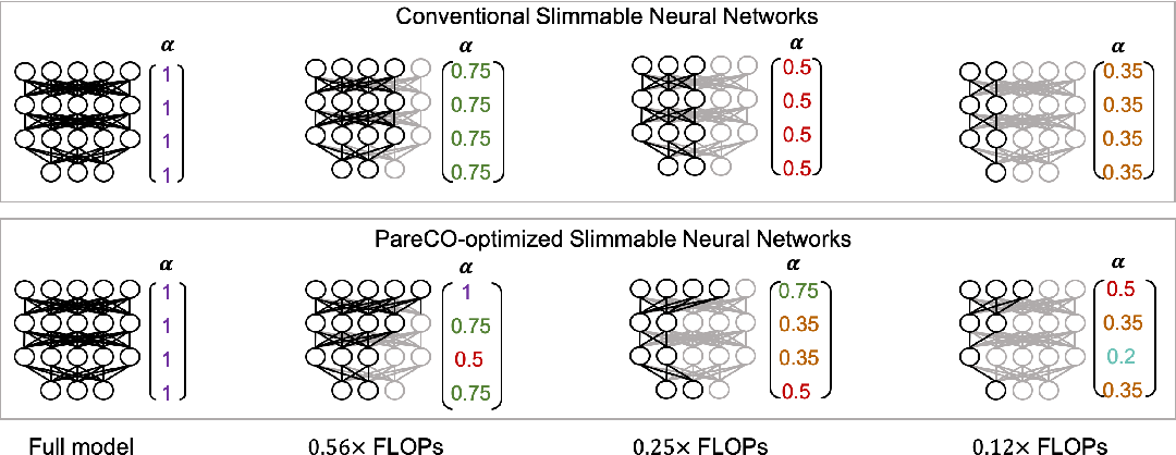 Figure 1 for PareCO: Pareto-aware Channel Optimization for Slimmable Neural Networks