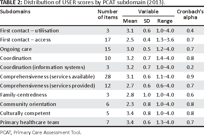 Table 2 from Western Cape Primary Care Assessment Tool (PCAT