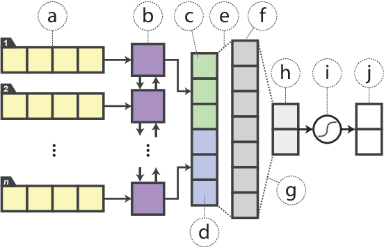 Figure 1 for Distilling Task-Specific Knowledge from BERT into Simple Neural Networks