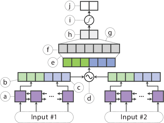 Figure 3 for Distilling Task-Specific Knowledge from BERT into Simple Neural Networks