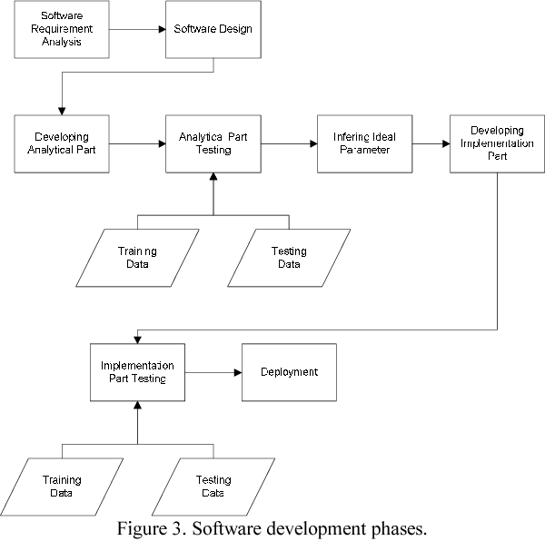 Figure 3 from software development for black teas physical variable figure 3 ccuart Image collections